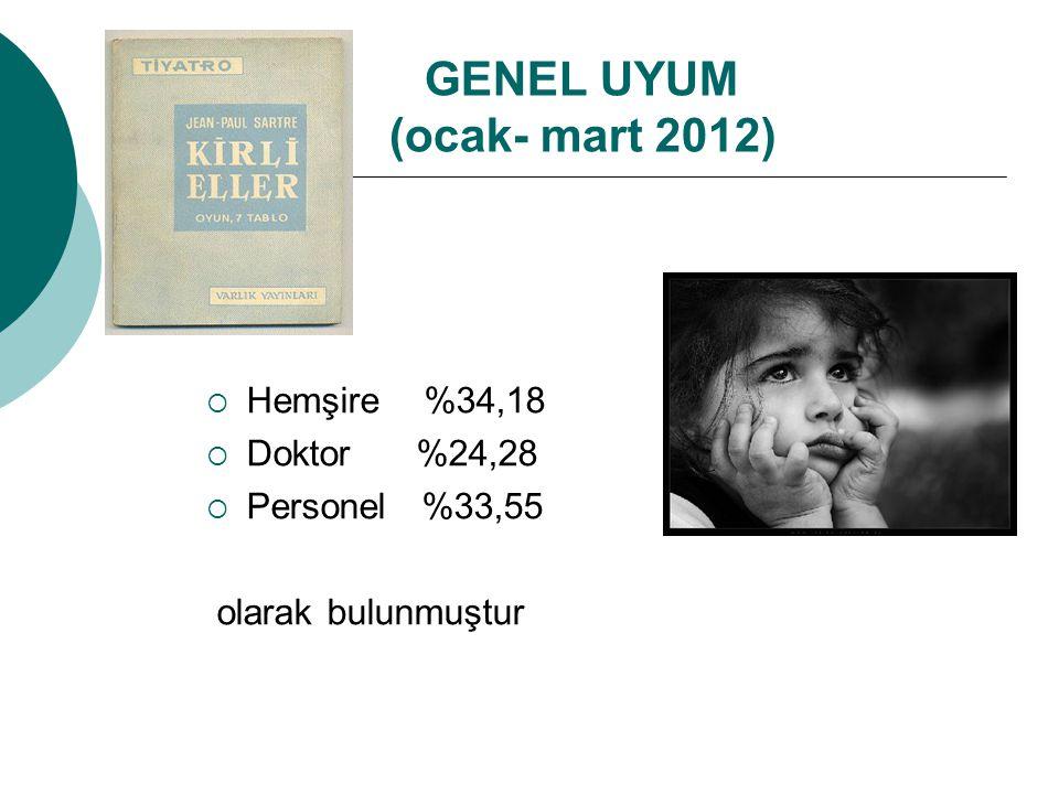 GENEL UYUM (ocak- mart 2012)  Hemşire %34,18  Doktor %24,28  Personel %33,55 olarak bulunmuştur