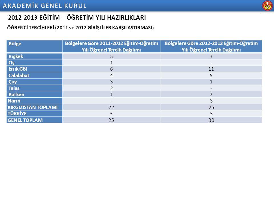 2012-2013 EĞİTİM – ÖĞRETİM YILI HAZIRLIKLARI ÖĞRENCİ TERCİHLERİ (2011 ve 2012 GİRİŞLİLER KARŞILAŞTIRMASI) BölgeBölgelere Göre 2011-2012 Eğitim-Öğretim