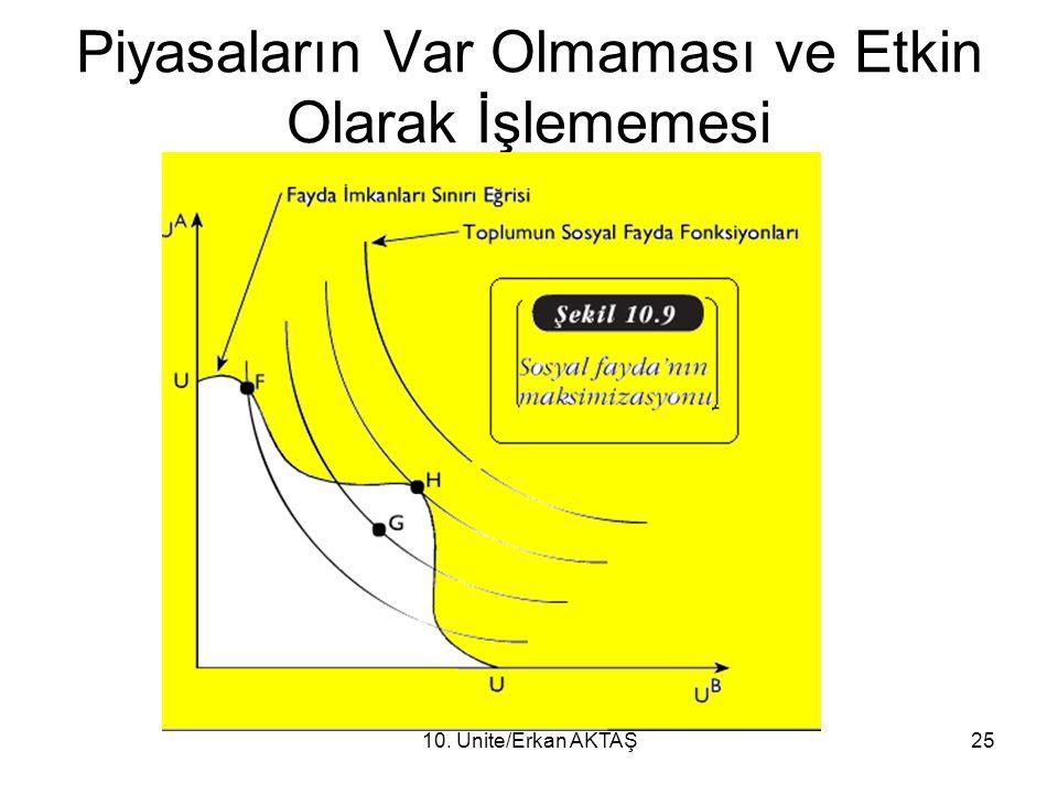 10. Ünite/Erkan AKTAŞ25 Piyasaların Var Olmaması ve Etkin Olarak İşlememesi