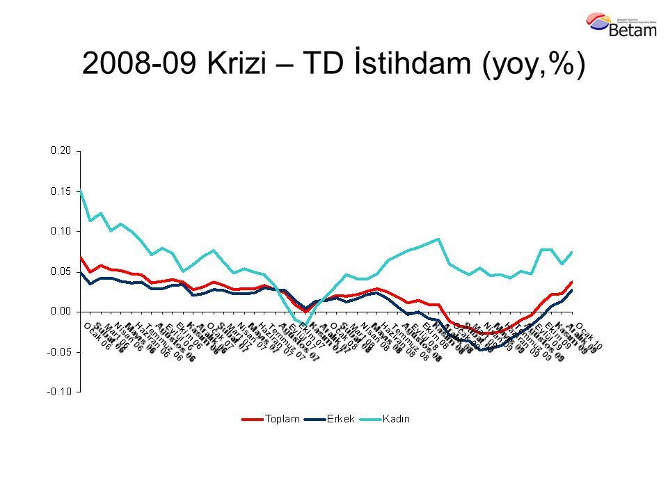 2008-09 Krizi – TD İstihdam (yoy,%)