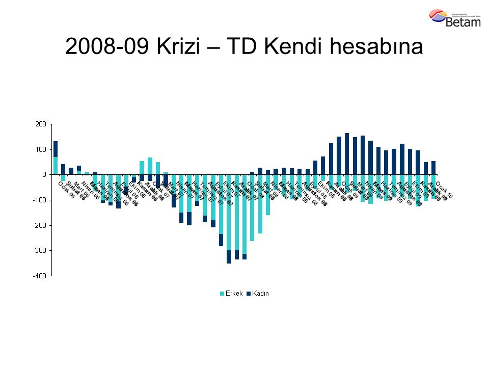 2008-09 Krizi – TD Kendi hesabına