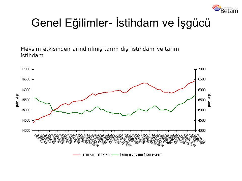 Genel Eğilimler- İşsizlik Mevsim etkisinden arındırılmış işsizlik