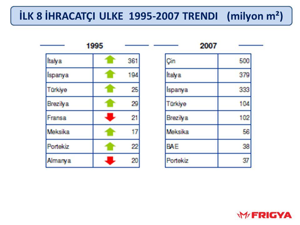 İLK 8 İHRACATÇI ULKE 1995-2007 TRENDI (milyon m²)