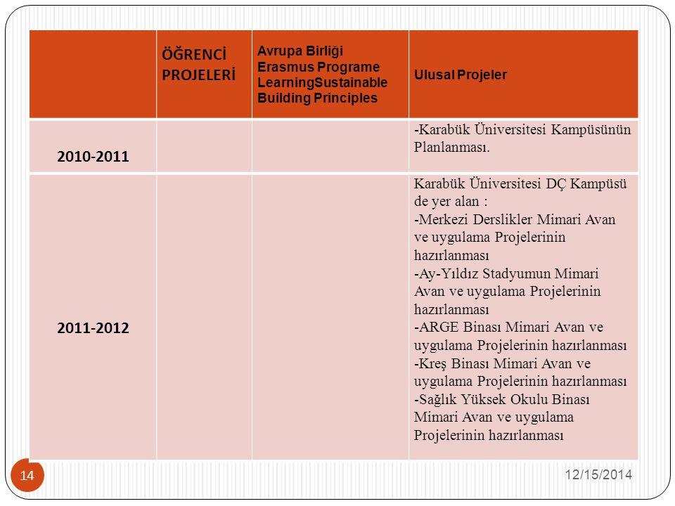 12/15/2014 14 ÖĞRENCİ PROJELERİ Avrupa Birliği Erasmus Programe LearningSustainable Building Principles Ulusal Projeler 2010-2011 -Karabük Üniversitesi Kampüsünün Planlanması.