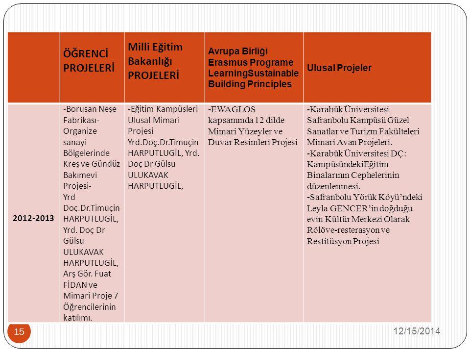 12/15/2014 15 ÖĞRENCİ PROJELERİ Milli Eğitim Bakanlığı PROJELERİ Avrupa Birliği Erasmus Programe LearningSustainable Building Principles Ulusal Projeler 2012-2013 -Borusan Neşe Fabrikası- Organize sanayi Bölgelerinde Kreş ve Gündüz Bakımevi Projesi- Yrd Doç.Dr.Timuçin HARPUTLUGİL, Yrd.