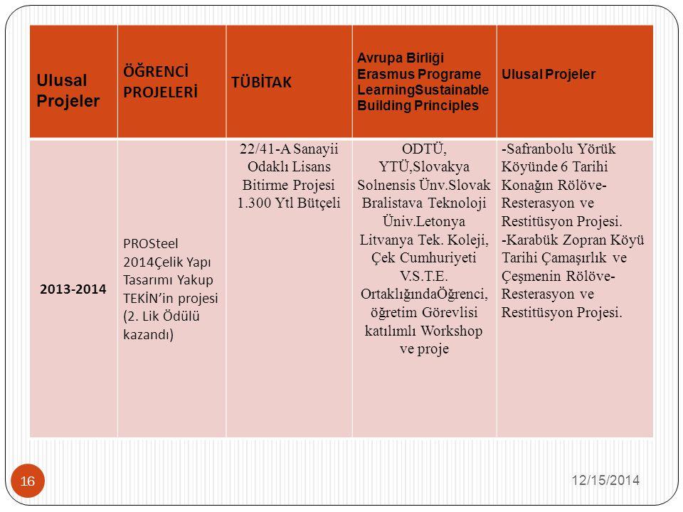 12/15/2014 16 Ulusal Projeler ÖĞRENCİ PROJELERİ TÜBİTAK Avrupa Birliği Erasmus Programe LearningSustainable Building Principles Ulusal Projeler 2013-2014 PROSteel 2014Çelik Yapı Tasarımı Yakup TEKİN'in projesi (2.