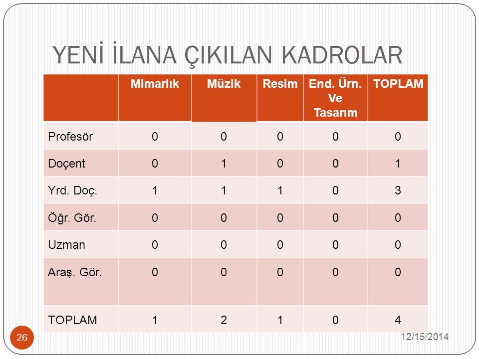 YENİ İLANA ÇIKILAN KADROLAR 12/15/2014 26 MimarlıkMüzikResimEnd.