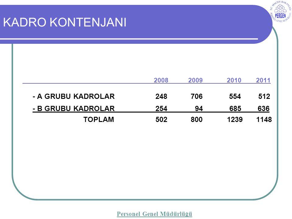 2008 200920102011 - A GRUBU KADROLAR 248 706 554 512 - B GRUBU KADROLAR 254 94 685 636 TOPLAM 502 80012391148 KADRO KONTENJANI Personel Genel Müdürlüğü