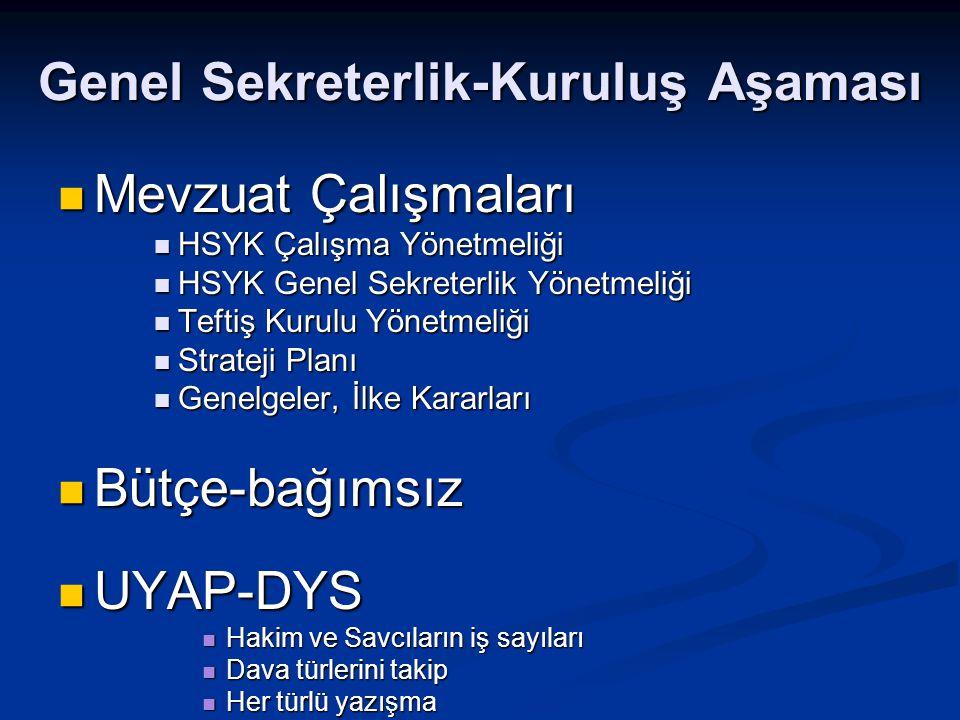 Genel Sekreterlik-Kuruluş Aşaması Mevzuat Çalışmaları Mevzuat Çalışmaları HSYK Çalışma Yönetmeliği HSYK Çalışma Yönetmeliği HSYK Genel Sekreterlik Yönetmeliği HSYK Genel Sekreterlik Yönetmeliği Teftiş Kurulu Yönetmeliği Teftiş Kurulu Yönetmeliği Strateji Planı Strateji Planı Genelgeler, İlke Kararları Genelgeler, İlke Kararları Bütçe-bağımsız Bütçe-bağımsız UYAP-DYS UYAP-DYS Hakim ve Savcıların iş sayıları Hakim ve Savcıların iş sayıları Dava türlerini takip Dava türlerini takip Her türlü yazışma Her türlü yazışma