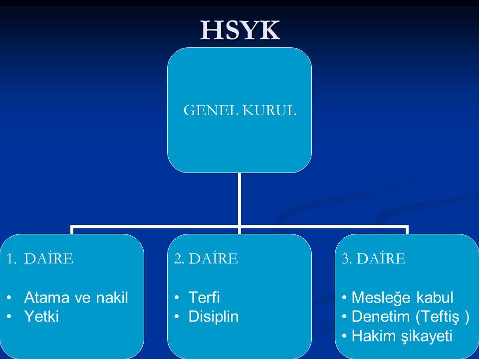 HSYK GENEL KURUL 1.DAİRE Atama ve nakil Yetki 2. DAİRE Terfi Disiplin 3. DAİRE Mesleğe kabul Denetim (Teftiş ) Hakim şikayeti