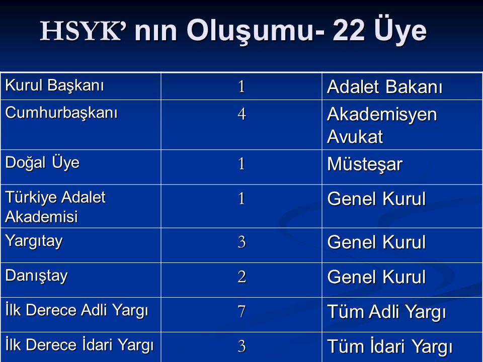 HSYK' nın Oluşumu- 22 Üye Kurul Başkanı 1 Adalet Bakanı Cumhurbaşkanı4 Akademisyen Avukat Doğal Üye 1Müsteşar Türkiye Adalet Akademisi 1 Genel Kurul Yargıtay3 Danıştay2 İlk Derece Adli Yargı 7 Tüm Adli Yargı İlk Derece İdari Yargı 3 Tüm İdari Yargı