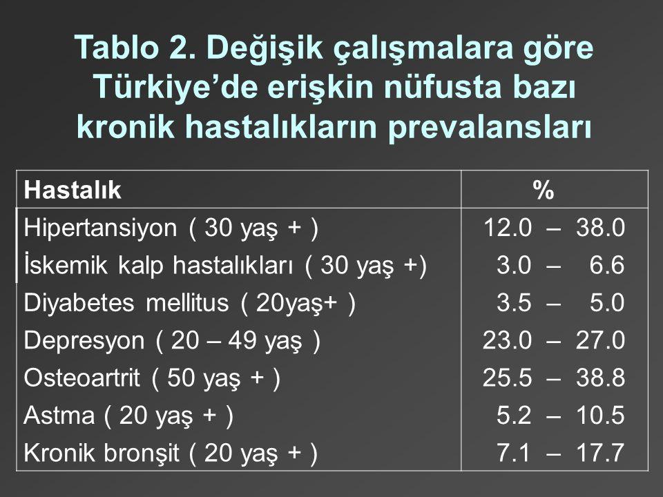 Tablo 2. Değişik çalışmalara göre Türkiye'de erişkin nüfusta bazı kronik hastalıkların prevalansları Hastalık % Hipertansiyon ( 30 yaş + ) 12.0 – 38.0