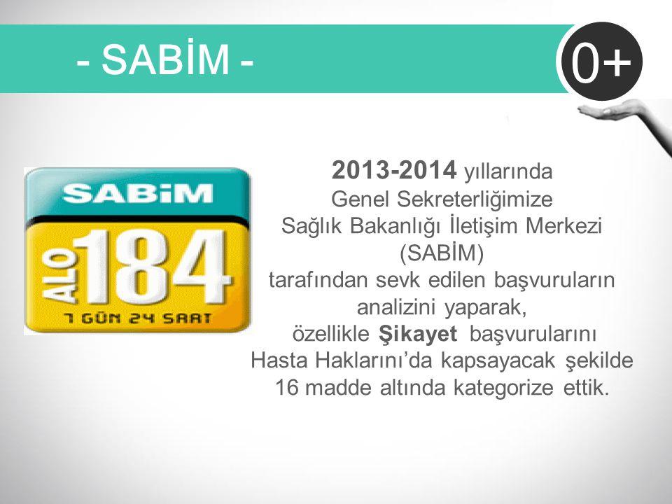 - SABİM - 0+ 2013-2014 yıllarında Genel Sekreterliğimize Sağlık Bakanlığı İletişim Merkezi (SABİM) tarafından sevk edilen başvuruların analizini yapar
