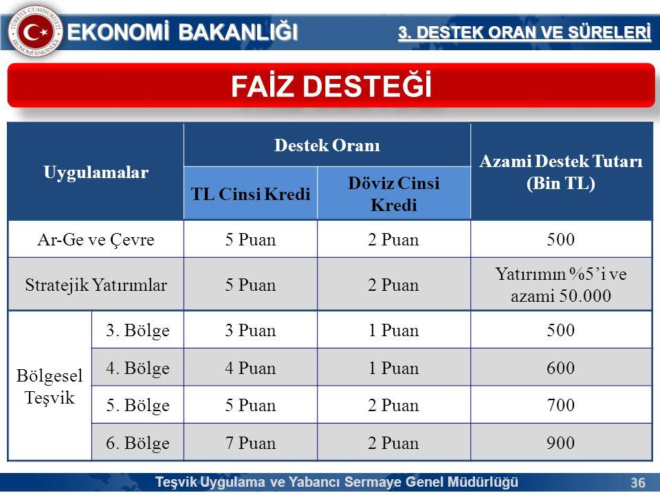 36 EKONOMİ BAKANLIĞI Teşvik Uygulama ve Yabancı Sermaye Genel Müdürlüğü FAİZ DESTEĞİ 3.