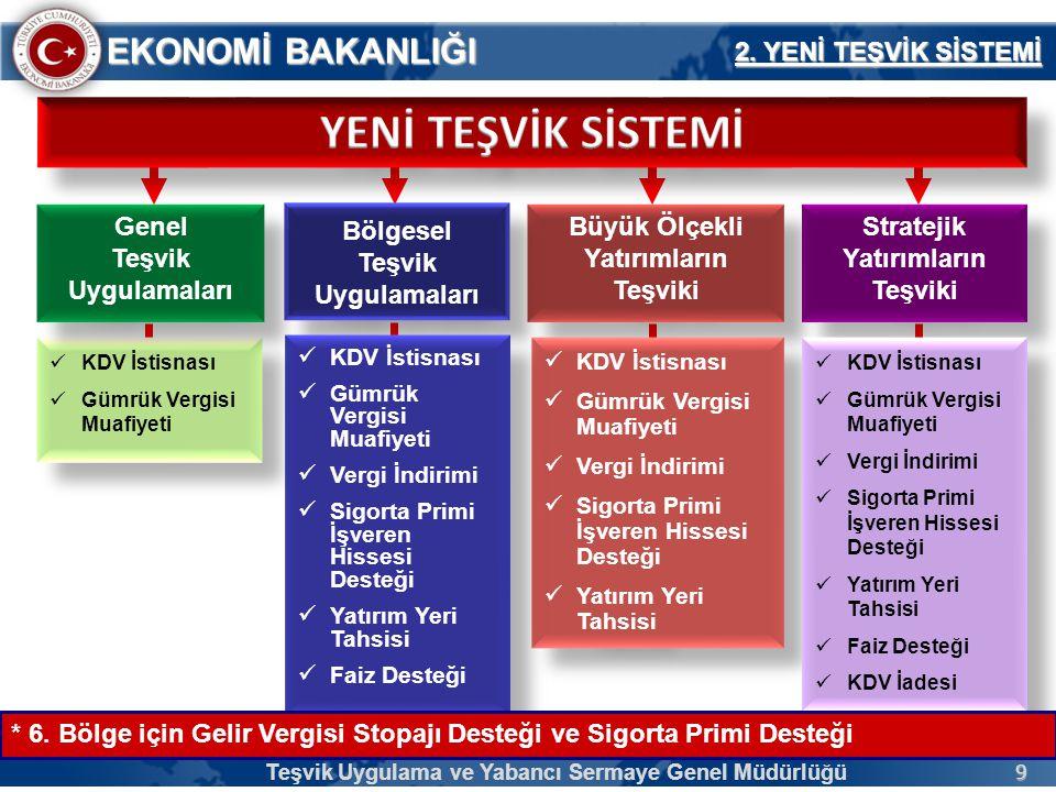 10 EKONOMİ BAKANLIĞI  Genel Teşvik Sistemi'nde asgari sabit yatırım tutarı;  I.