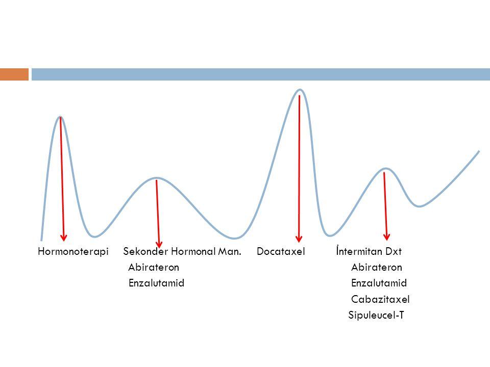 İ kincil Hormonal Manüplasyonlar  Antiandrojen geri çekilmesi  Bikalutamid 150 mg  Östrojenler  Adrenolitik ajanlar  Yeni jenerasyon antiandrojenler  Enzalutamid  Abirateron asetat