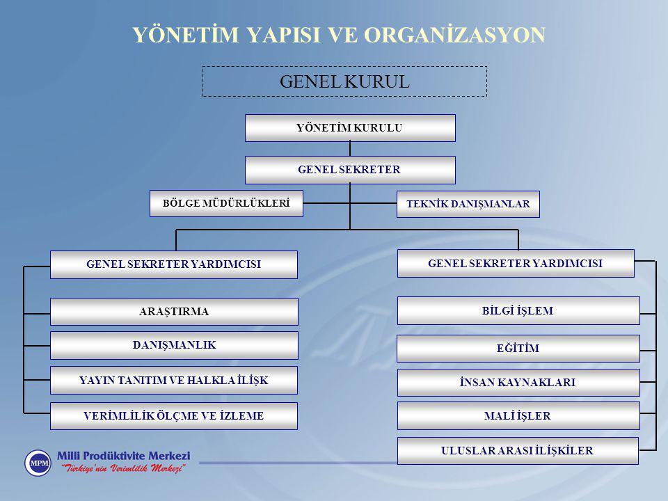 1998 GAZİANTEP Güneydoğu Anadolu Bölge Müd.1987 İZMİR Ege Bölge Müd.