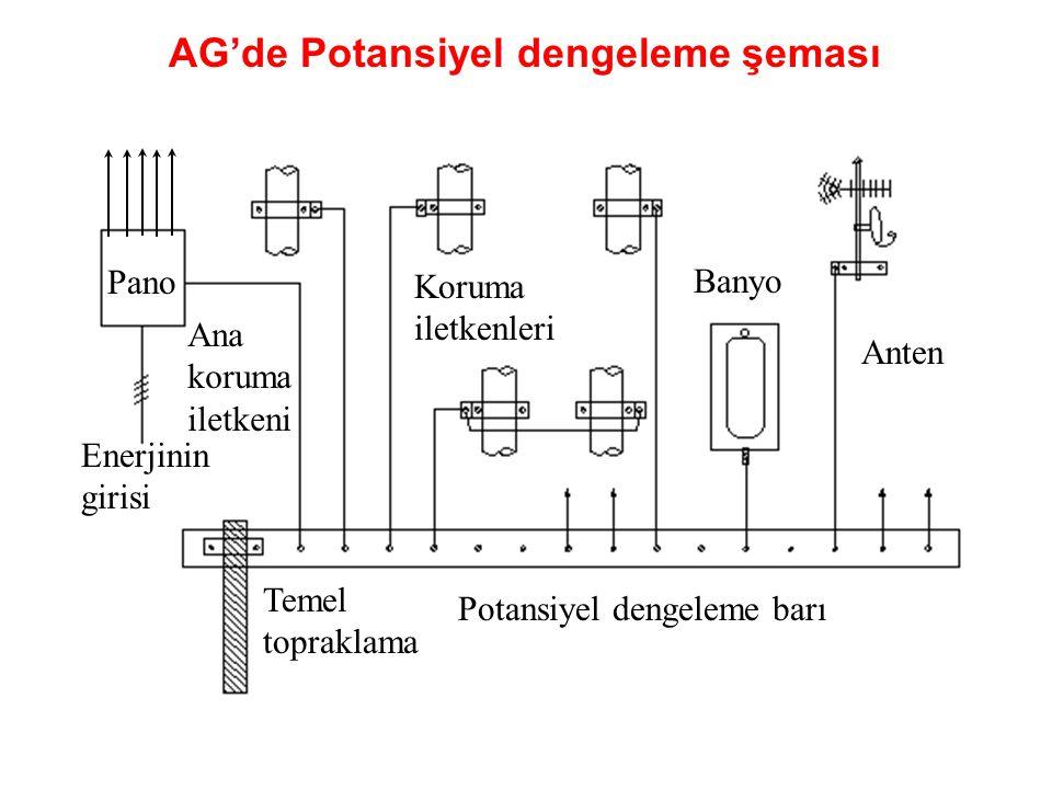 Temel topraklama Potansiyel dengeleme barı Enerjinin girisi Pano Ana koruma iletkeni Koruma iletkenleri Banyo Anten AG'de Potansiyel dengeleme şeması