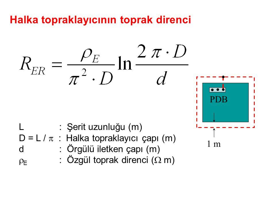 Halka topraklayıcının toprak direnci L : Şerit uzunluğu (m) D = L /  : Halka topraklayıcı çapı (m) d : Örgülü iletken çapı (m)  E : Özgül toprak dir