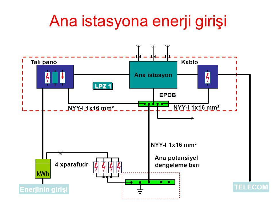 1216e.ppt / 09.12.1999 / ESC 1216e Ana istasyona enerji girişi kWh //// 4 xparafudr Enerjinin girişi TELECOM Ana potansiyel dengeleme barı Tali pano L