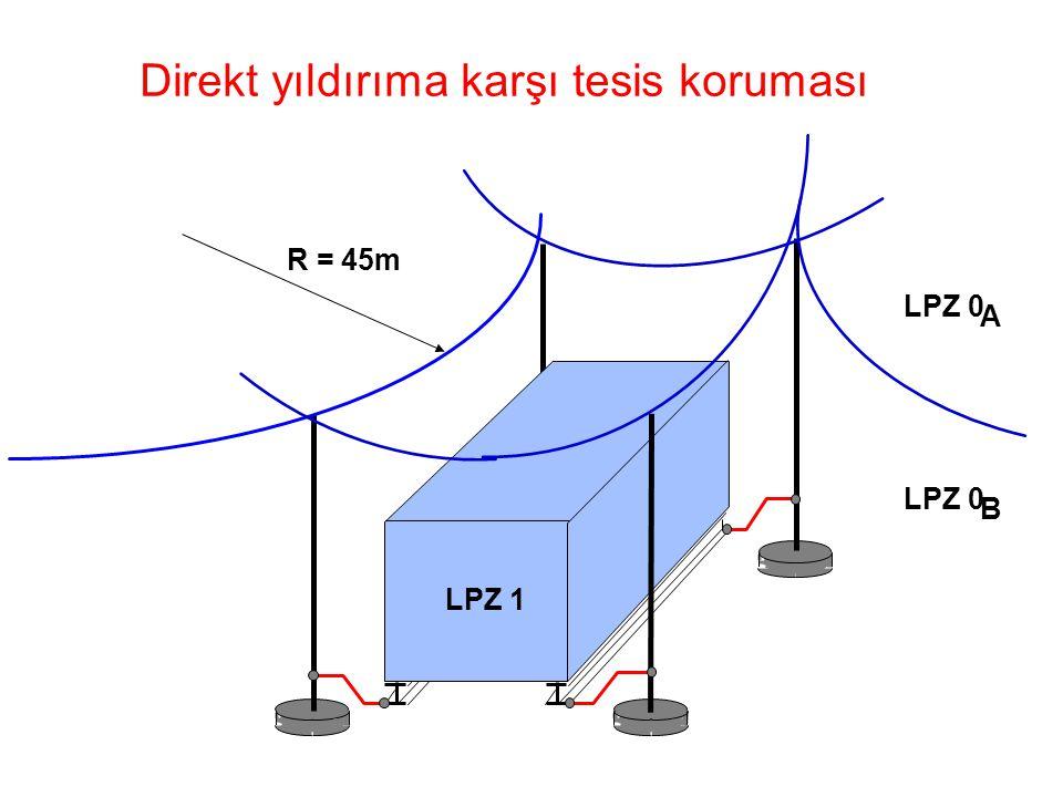 1211e.ppt / 04.09.98 / KK 1211e Direkt yıldırıma karşı tesis koruması R = 45m LPZ 0 A B LPZ 1