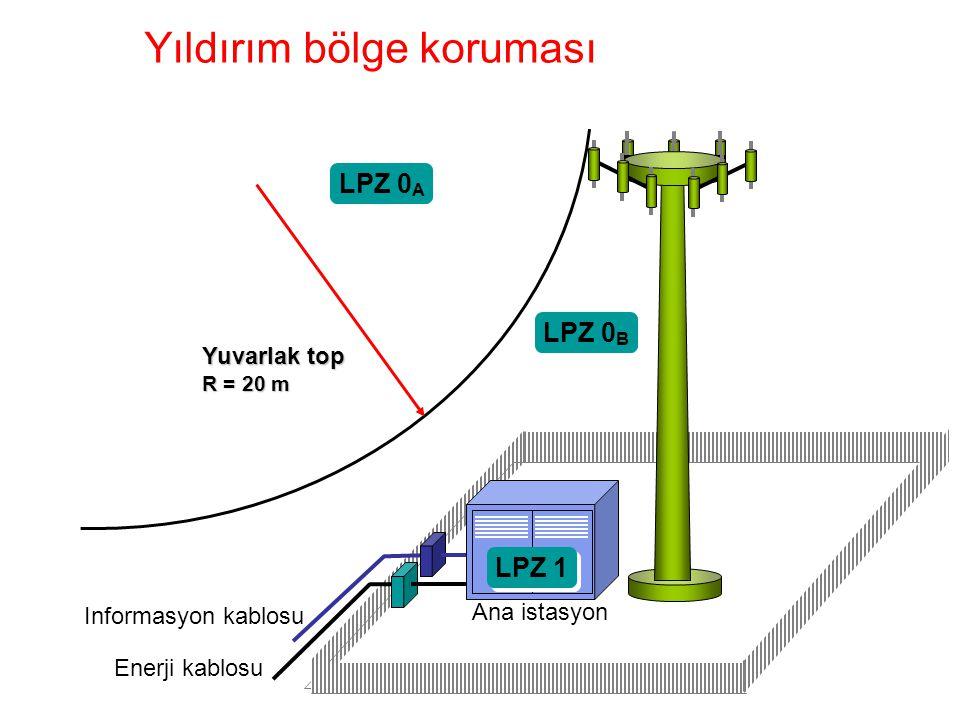 Mobilf-englisch.ppt / 18.08.00 / ESC Yıldırım bölge koruması Mobilf Yuvarlak top R = 20 m LPZ 0 A LPZ 0 B LPZ 1 Informasyon kablosu Enerji kablosu Ana