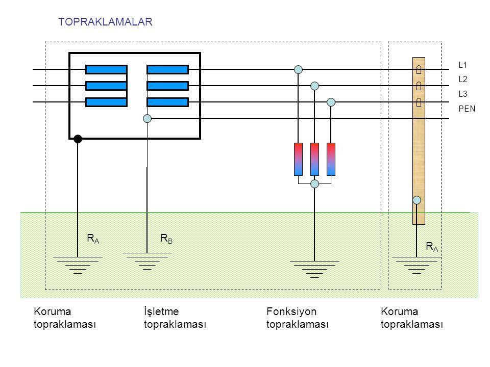 TOPRAKLAMALAR Koruma topraklaması İşletme topraklaması Fonksiyon topraklaması Koruma topraklaması L1 L2 L3 PEN RBRB RARA RARA