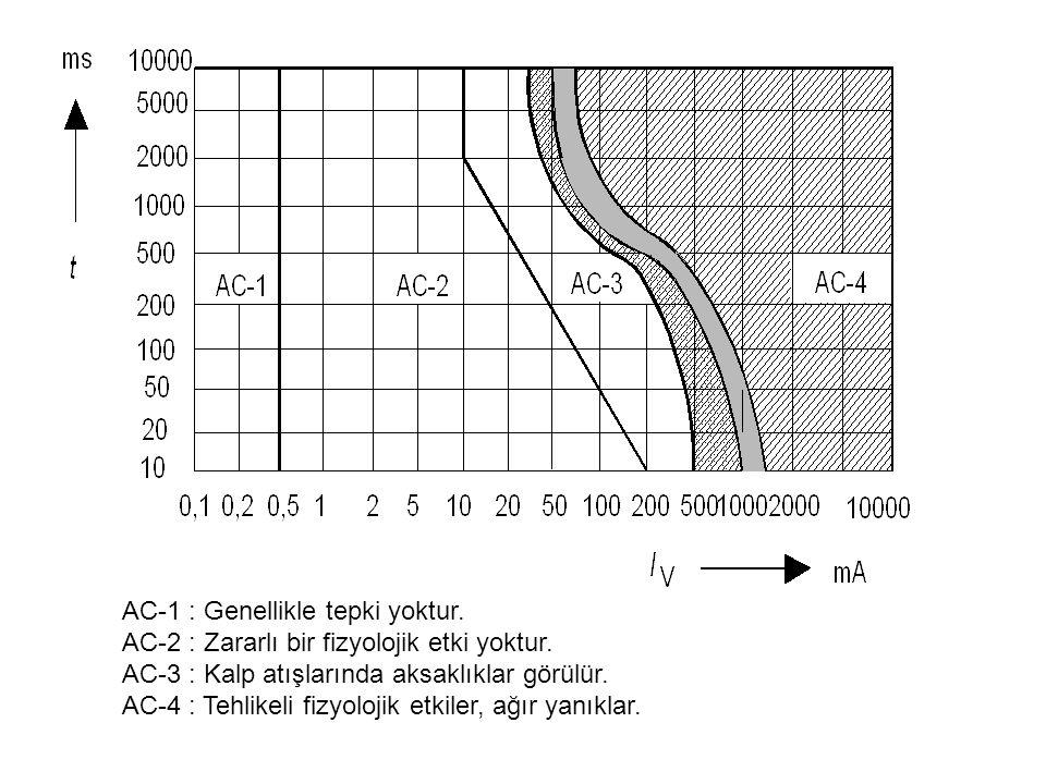 AC-1 : Genellikle tepki yoktur. AC-2 : Zararlı bir fizyolojik etki yoktur. AC-3 : Kalp atışlarında aksaklıklar görülür. AC-4 : Tehlikeli fizyolojik et