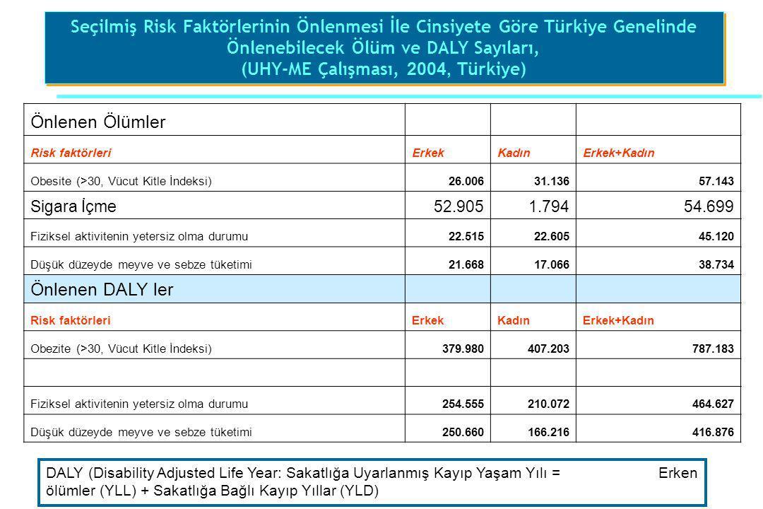 Seçilmiş Risk Faktörlerinin Önlenmesi İle Cinsiyete Göre Türkiye Genelinde Önlenebilecek Ölüm ve DALY Sayıları, (UHY-ME Çalışması, 2004, Türkiye) Seçi