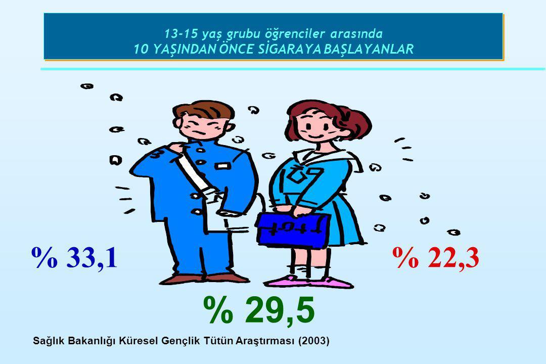 13-15 yaş grubu öğrenciler arasında 10 YAŞINDAN ÖNCE SİGARAYA BAŞLAYANLAR % 33,1% 22,3 % 29,5 Sağlık Bakanlığı Küresel Gençlik Tütün Araştırması (2003