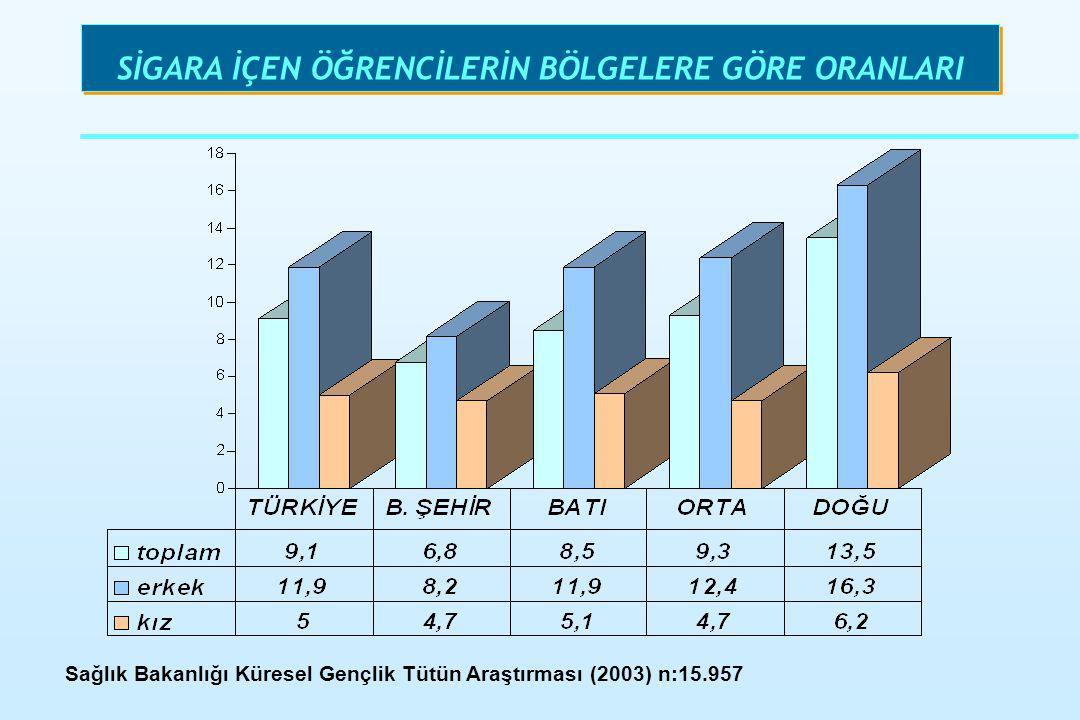 SİGARA İÇEN ÖĞRENCİLERİN BÖLGELERE GÖRE ORANLARI Sağlık Bakanlığı Küresel Gençlik Tütün Araştırması (2003) n:15.957