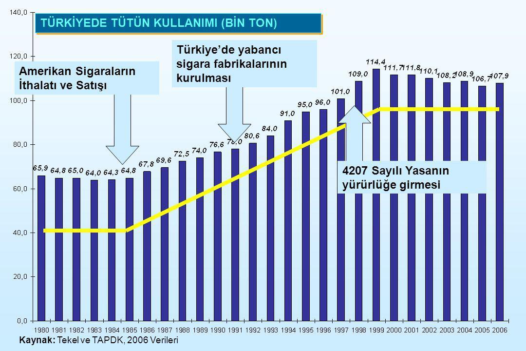TÜRKİYEDE TÜTÜN KULLANIMI (BİN TON) Türkiye'de yabancı sigara fabrikalarının kurulması Amerikan Sigaraların İthalatı ve Satışı 4207 Sayılı Yasanın yür