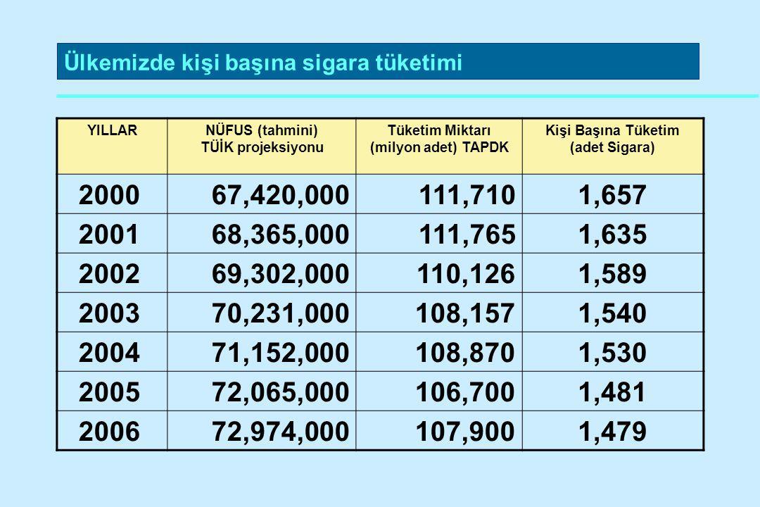 Ülkemizde kişi başına sigara tüketimi YILLARNÜFUS (tahmini) TÜİK projeksiyonu Tüketim Miktarı (milyon adet) TAPDK Kişi Başına Tüketim (adet Sigara) 20