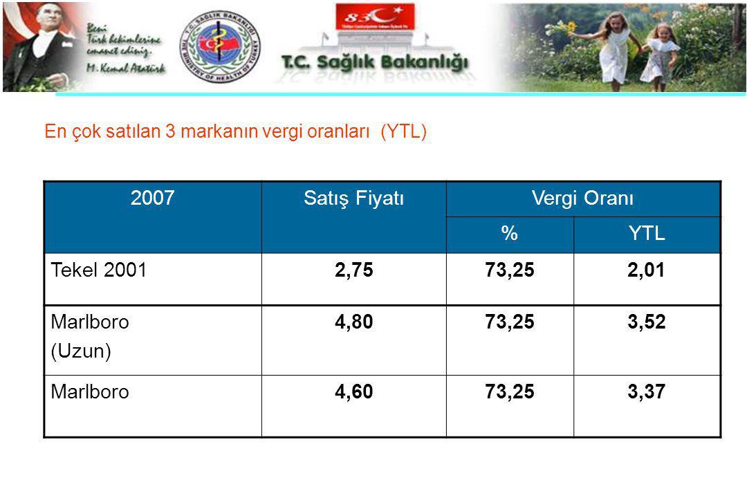 En çok satılan 3 markanın vergi oranları (YTL) 2007Satış FiyatıVergi Oranı %YTL Tekel 20012,7573,252,01 Marlboro (Uzun) 4,8073,253,52 Marlboro4,6073,2