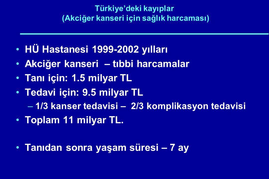 Türkiye'deki kayıplar (Akciğer kanseri için sağlık harcaması) HÜ Hastanesi 1999-2002 yılları Akciğer kanseri – tıbbi harcamalar Tanı için: 1.5 milyar