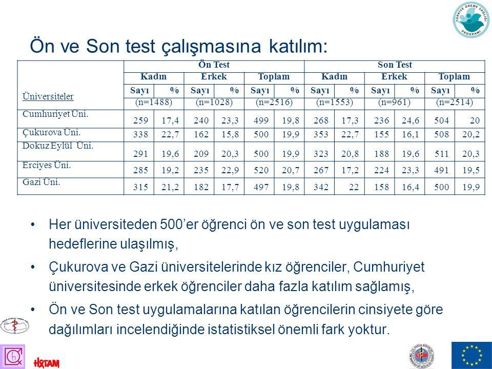Ön ve Son test çalışmasına katılım: Her üniversiteden 500'er öğrenci ön ve son test uygulaması hedeflerine ulaşılmış, Çukurova ve Gazi üniversitelerinde kız öğrenciler, Cumhuriyet üniversitesinde erkek öğrenciler daha fazla katılım sağlamış, Ön ve Son test uygulamalarına katılan öğrencilerin cinsiyete göre dağılımları incelendiğinde istatistiksel önemli fark yoktur.