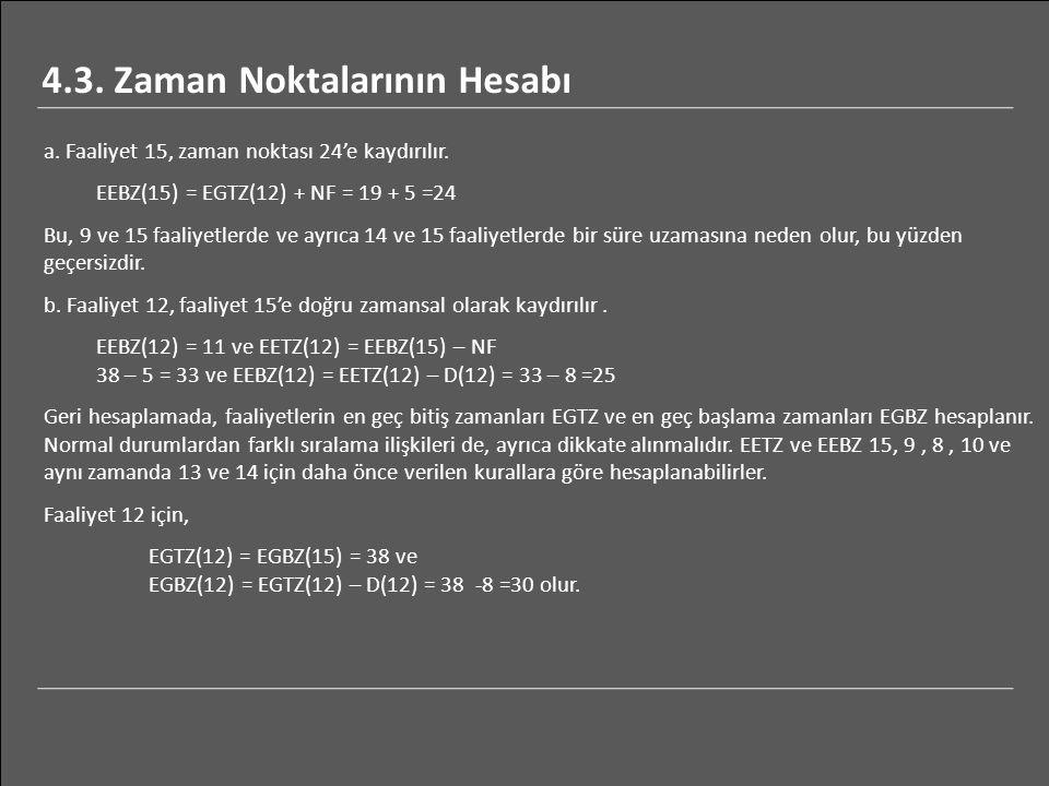 a. Faaliyet 15, zaman noktası 24'e kaydırılır. EEBZ(15) = EGTZ(12) + NF = 19 + 5 =24 Bu, 9 ve 15 faaliyetlerde ve ayrıca 14 ve 15 faaliyetlerde bir sü