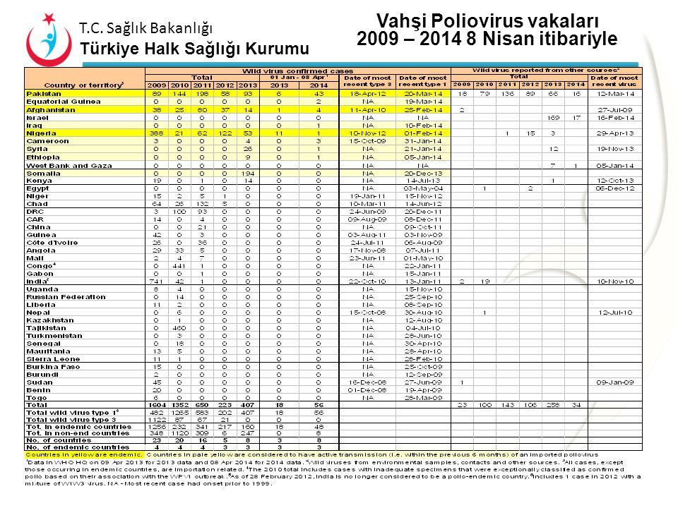 T.C. Sağlık Bakanlığı Türkiye Halk Sağlığı Kurumu Vahşi polio virüs*, 9 Nisan 2013-8 Nisan 2014 Endemik ülkeler Vahşi polio virüs(son 6 ay içinde vaka