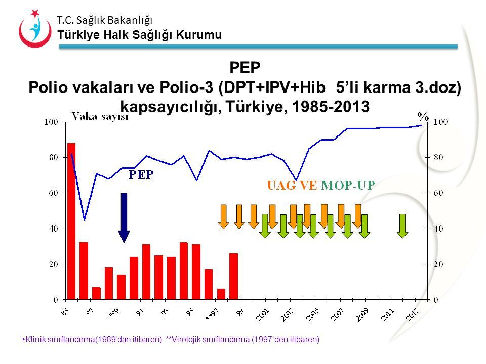"""Türkiye'de polio eradikasyonu programı Uluslar arası hedefler doğrultusunda, 1989 yılında ülkemizde polionun eradikasyonuna yönelik """"Polio Eradikasyon"""