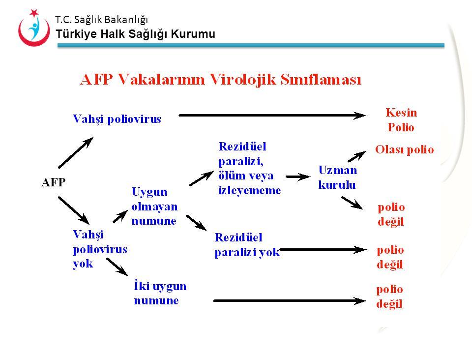 T.C. Sağlık Bakanlığı Türkiye Halk Sağlığı Kurumu VAKA ARAŞTIRMASI Bildirimden sonraki ilk 48 saat içinde vaka incelemesine başlanmalı, Uygun gaita nu