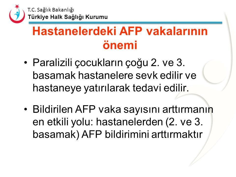 """T.C. Sağlık Bakanlığı Türkiye Halk Sağlığı Kurumu Neden """"aktif"""" AFP sürveyansı ? Eksik vaka bildirimi - polio sürveyansında temel sorun Hastanelerden"""
