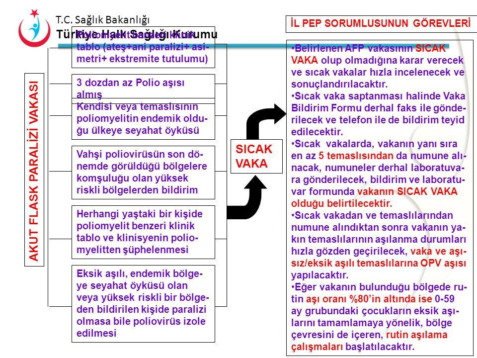 T.C. Sağlık Bakanlığı Türkiye Halk Sağlığı Kurumu AKUT FLASK PARALİZİ VAKASI UYGUN NUMUNE PARALİZİ BAŞLANGICINDAN İTİBAREN İLK 14 GÜN İÇİNDE EN AZ 24