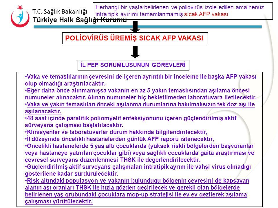 T.C. Sağlık Bakanlığı Türkiye Halk Sağlığı Kurumu SICAK VAKA Belirlenen AFP vakasının SICAK VAKA olup olmadığına karar verecek ve sıcak vakalar hızla