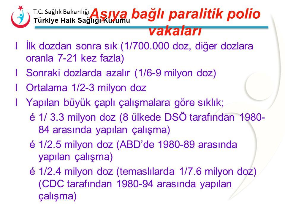 T.C. Sağlık Bakanlığı Türkiye Halk Sağlığı Kurumu Aşıya bağlı paralitik polio vakaları lNeden mutasyon veya replikasyon nedeniyle nörovirulans kazanan