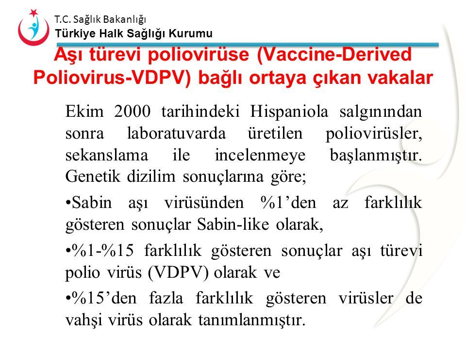 T.C. Sağlık Bakanlığı Türkiye Halk Sağlığı Kurumu Aşı türevi poliovirüse (Vaccine-Derived Poliovirus-VDPV) bağlı ortaya çıkan vakalar Moleküler özelli