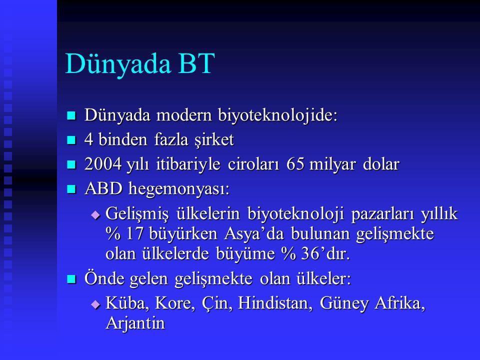 Dünyada BT Dünyada modern biyoteknolojide: Dünyada modern biyoteknolojide: 4 binden fazla şirket 4 binden fazla şirket 2004 yılı itibariyle ciroları 6