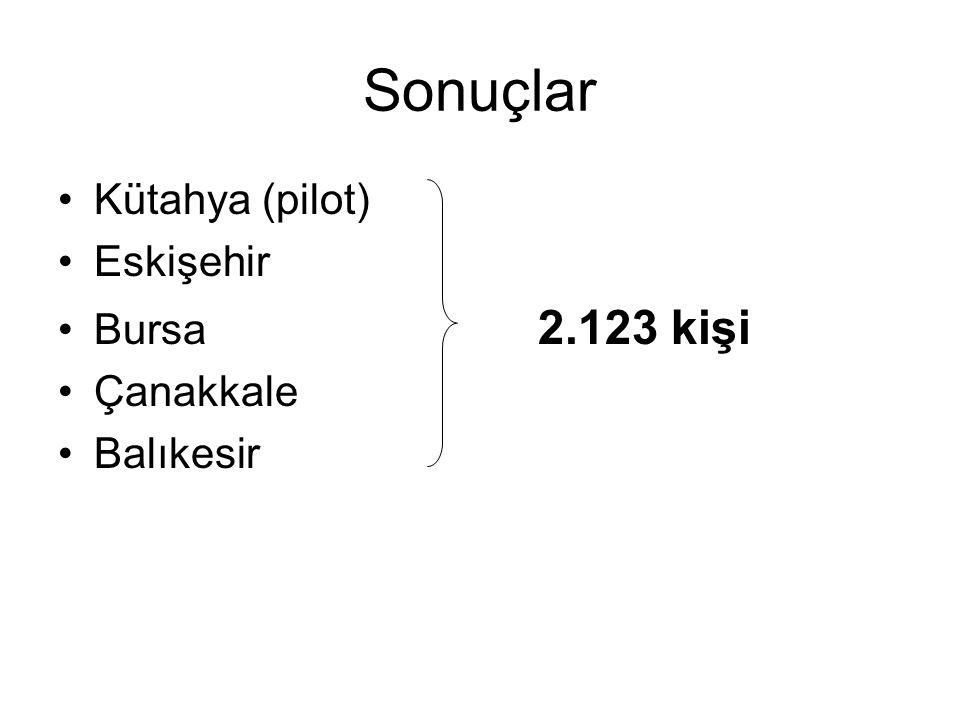 Sonuçlar Kütahya (pilot) Eskişehir Bursa 2.123 kişi Çanakkale Balıkesir