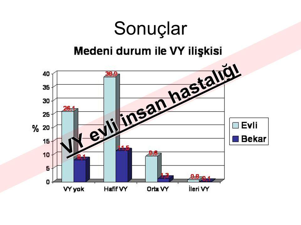 Sonuçlar VY evli insan hastalığı
