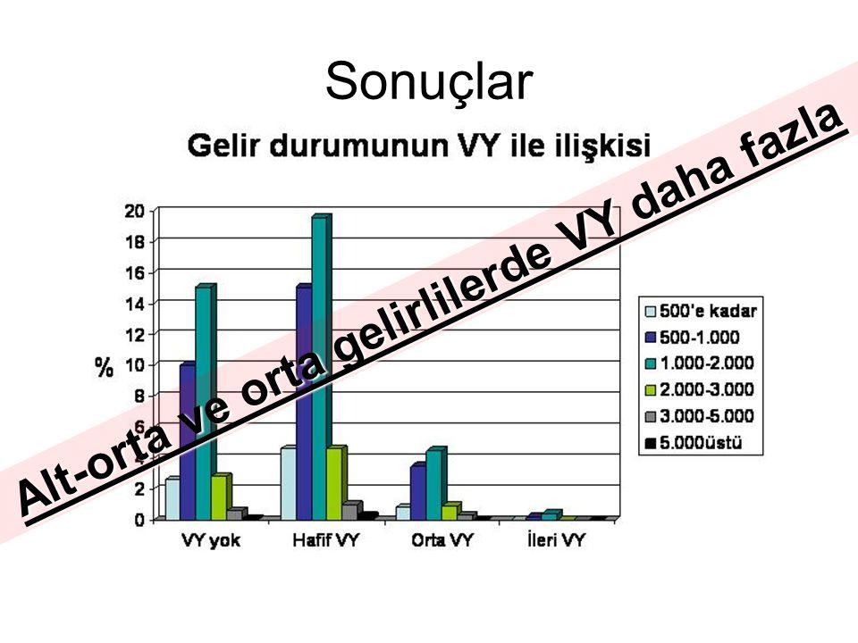Sonuçlar Alt-orta ve orta gelirlilerde VY daha fazla
