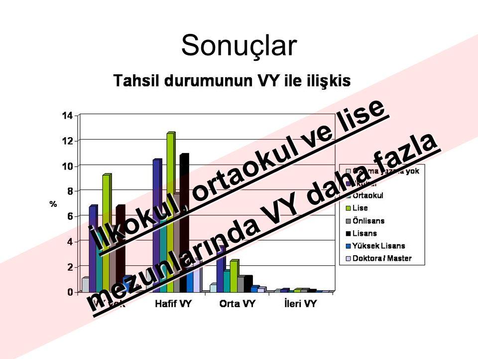 Sonuçlar İlkokul, ortaokul ve lise mezunlarında VY daha fazla